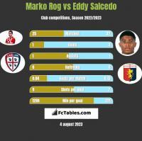 Marko Rog vs Eddy Salcedo h2h player stats