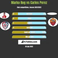 Marko Rog vs Carles Perez h2h player stats