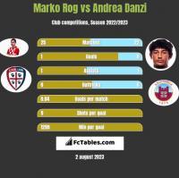 Marko Rog vs Andrea Danzi h2h player stats