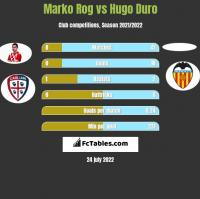 Marko Rog vs Hugo Duro h2h player stats