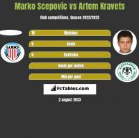 Marko Scepovic vs Artem Kravets h2h player stats