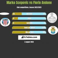 Marko Scepovic vs Florin Andone h2h player stats