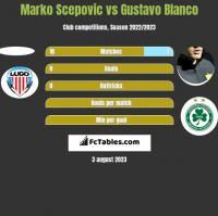 Marko Scepovic vs Gustavo Blanco h2h player stats