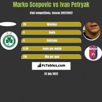 Marko Scepovic vs Ivan Petryak h2h player stats