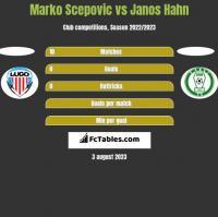 Marko Scepovic vs Janos Hahn h2h player stats