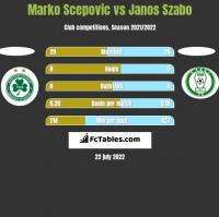 Marko Scepovic vs Janos Szabo h2h player stats