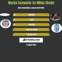 Marko Scepovic vs Milan Skoda h2h player stats
