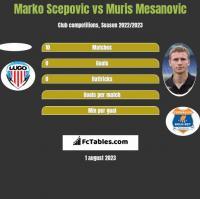 Marko Scepovic vs Muris Mesanovic h2h player stats