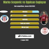 Marko Scepovic vs Ogulcan Caglayan h2h player stats