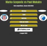 Marko Scepovic vs Paul Mukairu h2h player stats