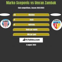 Marko Scepovic vs Umran Zambak h2h player stats