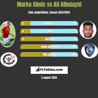 Marko Simic vs Ali Albulayhi h2h player stats