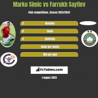 Marko Simic vs Farrukh Sayfiev h2h player stats