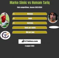 Marko Simic vs Humam Tariq h2h player stats