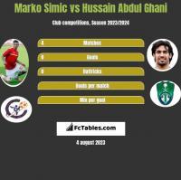 Marko Simic vs Hussain Abdul Ghani h2h player stats