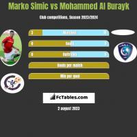 Marko Simic vs Mohammed Al Burayk h2h player stats