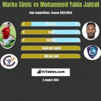 Marko Simic vs Mohammed Yahia Jahfali h2h player stats