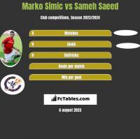Marko Simic vs Sameh Saeed h2h player stats