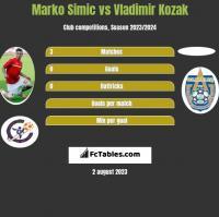 Marko Simic vs Vladimir Kozak h2h player stats