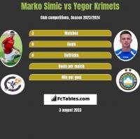 Marko Simic vs Yegor Krimets h2h player stats