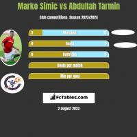 Marko Simic vs Abdullah Tarmin h2h player stats