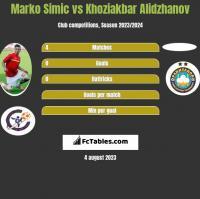 Marko Simic vs Khoziakbar Alidzhanov h2h player stats
