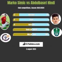 Marko Simic vs Abdulbaset Hindi h2h player stats