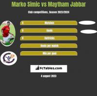 Marko Simic vs Maytham Jabbar h2h player stats