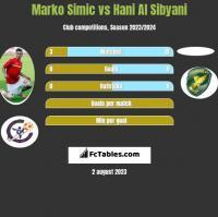 Marko Simic vs Hani Al Sibyani h2h player stats