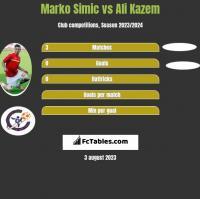 Marko Simic vs Ali Kazem h2h player stats