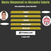 Marko Simonovski vs Alexandru Tudorie h2h player stats