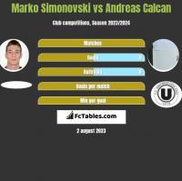 Marko Simonovski vs Andreas Calcan h2h player stats