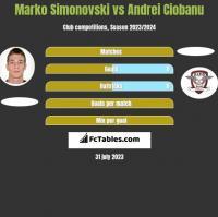 Marko Simonovski vs Andrei Ciobanu h2h player stats
