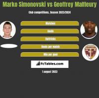 Marko Simonovski vs Geoffrey Malfleury h2h player stats