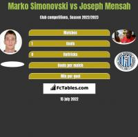 Marko Simonovski vs Joseph Mensah h2h player stats