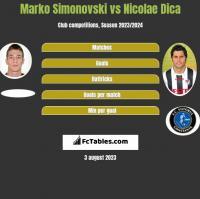 Marko Simonovski vs Nicolae Dica h2h player stats