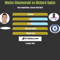 Marko Simonovski vs Richard Gadze h2h player stats