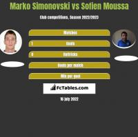 Marko Simonovski vs Sofien Moussa h2h player stats