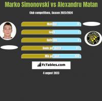 Marko Simonovski vs Alexandru Matan h2h player stats