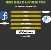 Marko Tesija vs Aleksandar Vasic h2h player stats
