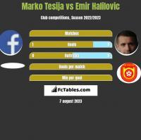 Marko Tesija vs Emir Halilovic h2h player stats