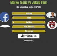 Marko Tesija vs Jakub Paur h2h player stats