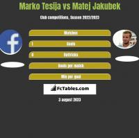 Marko Tesija vs Matej Jakubek h2h player stats