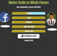 Marko Tesija vs Nikola Popara h2h player stats