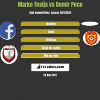 Marko Tesija vs Demir Peco h2h player stats