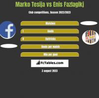 Marko Tesija vs Enis Fazlagikj h2h player stats