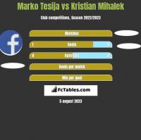 Marko Tesija vs Kristian Mihalek h2h player stats