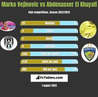 Marko Vejinovic vs Abdenasser El Khayati h2h player stats