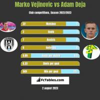 Marko Vejinovic vs Adam Deja h2h player stats
