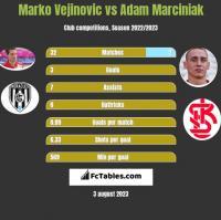 Marko Vejinovic vs Adam Marciniak h2h player stats
